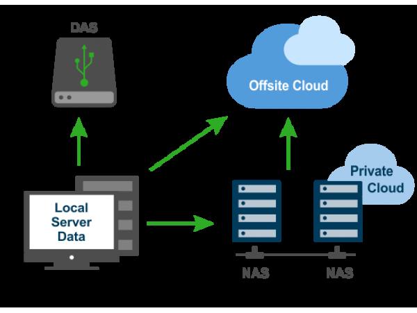 Varnostna kopija podatkov na zunanjo medijo, Oblak ali ftp - backup